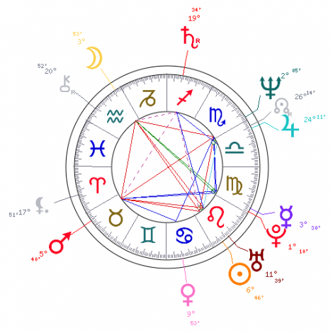 Kate Bush Astrological Birth Chart The Tim Burness Blog