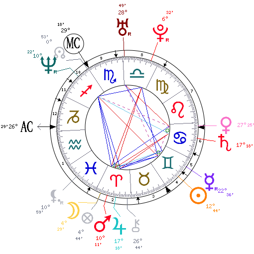 An Introduction To The Astrological Birth Chart The Tim Burness Blog