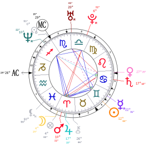 Russell Brand's chart