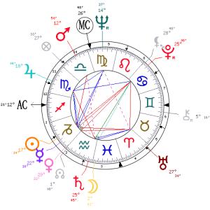 Birth chart for Elvis Presley