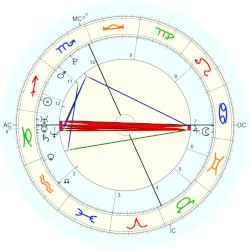Birth chart for Taylor Swift (time of birth not confirmed)