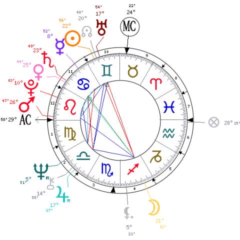 Donald Trump Astrological Birth Chart The Tim Burness Blog