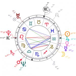 Peter Gabriel's Aquarian birth chart
