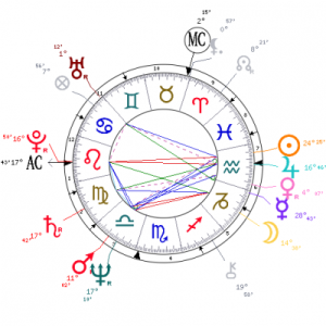 Peter Gabriel's Aquarian birth chart