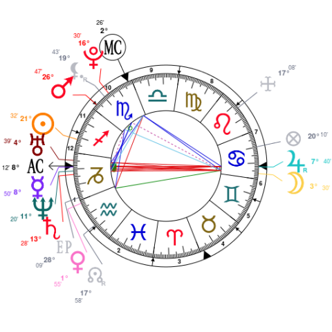Taylor Swifts Chart From Astrotheme