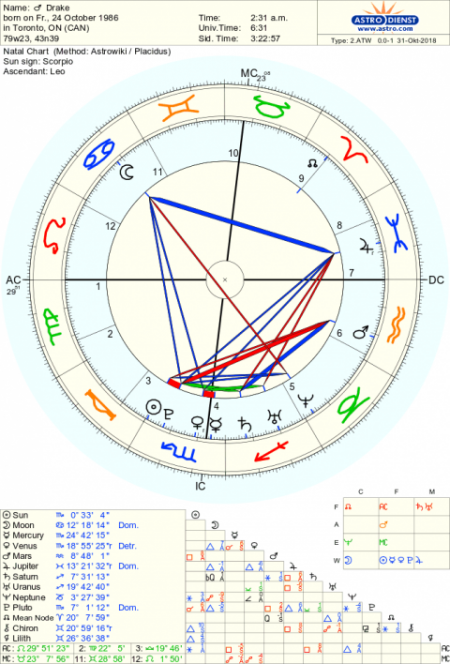 Drake Astrological Birth Chart The Tim Burness Blog