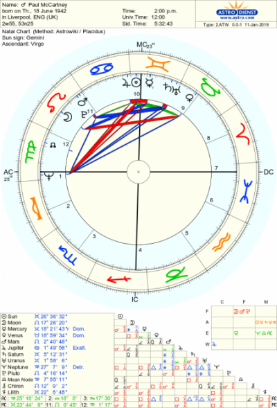 Paul Mccartney Astrological Birth Chart The Tim Burness Blog